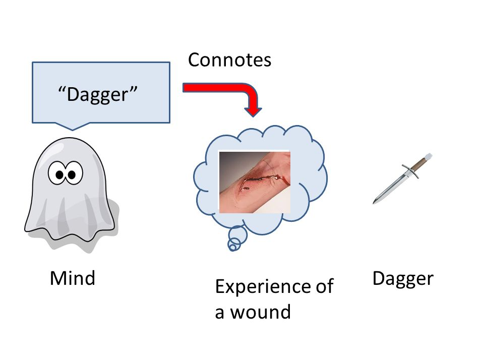 Mind Experience of a wound Dagger Dagger Connotes