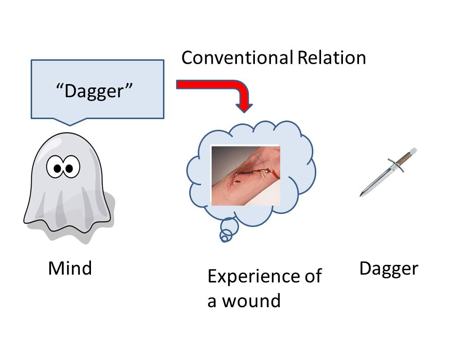 Mind Experience of a wound Dagger Dagger Conventional Relation