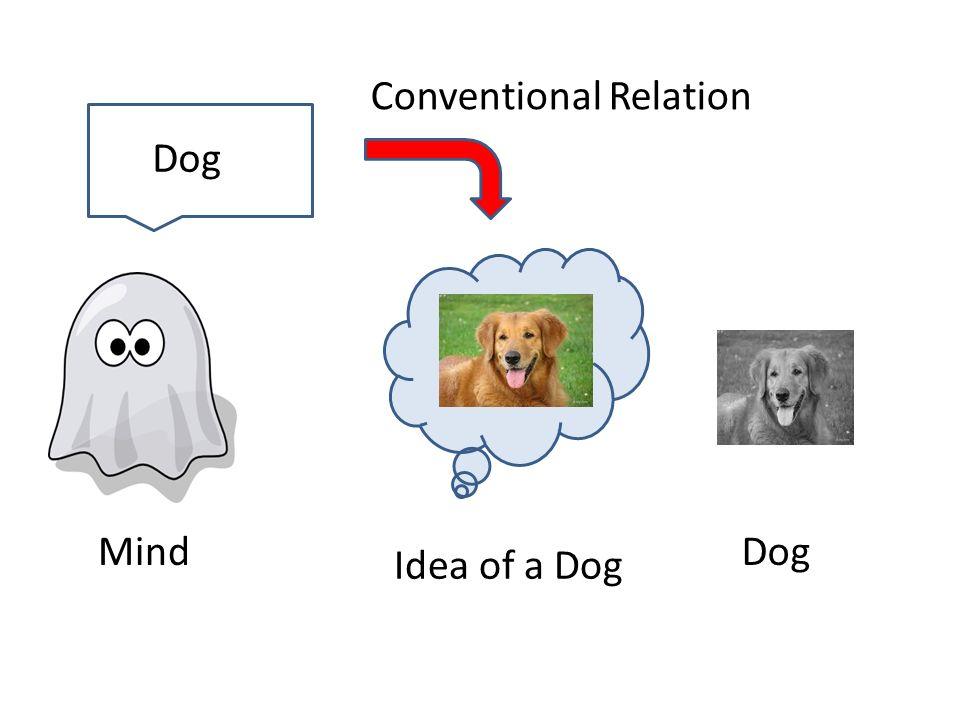 Mind Idea of a Dog Dog Conventional Relation Dog