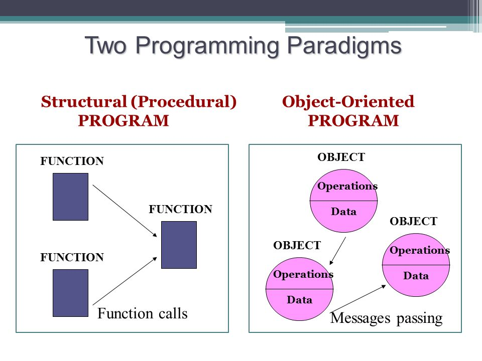 oop mwaks A must read for anyone who is interested in vbnet this article uncovers some basic object oriented programming features of visual basic net the whole article is divided into 10 lessons.