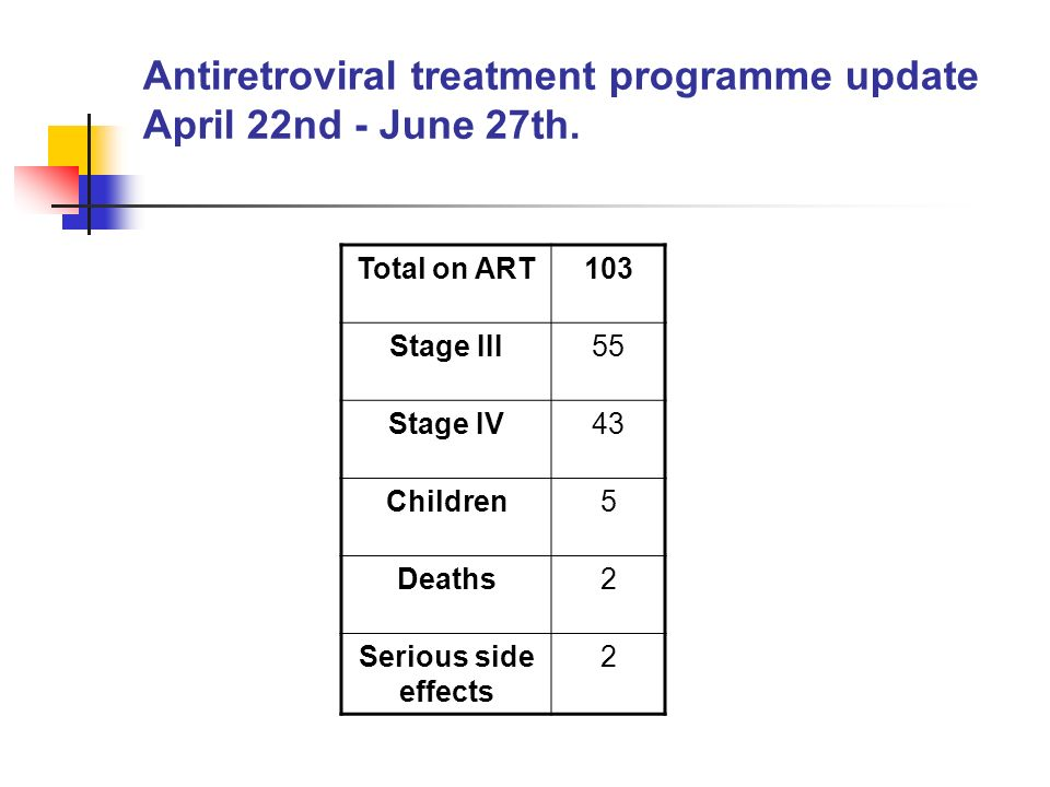 Antiretroviral treatment programme update April 22nd - June 27th.