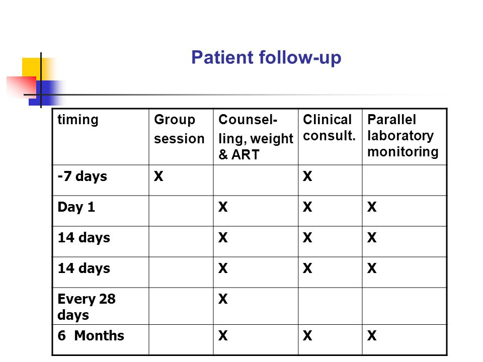 Patient follow-up timingGroup session Counsel- ling, weight & ART Clinical consult.