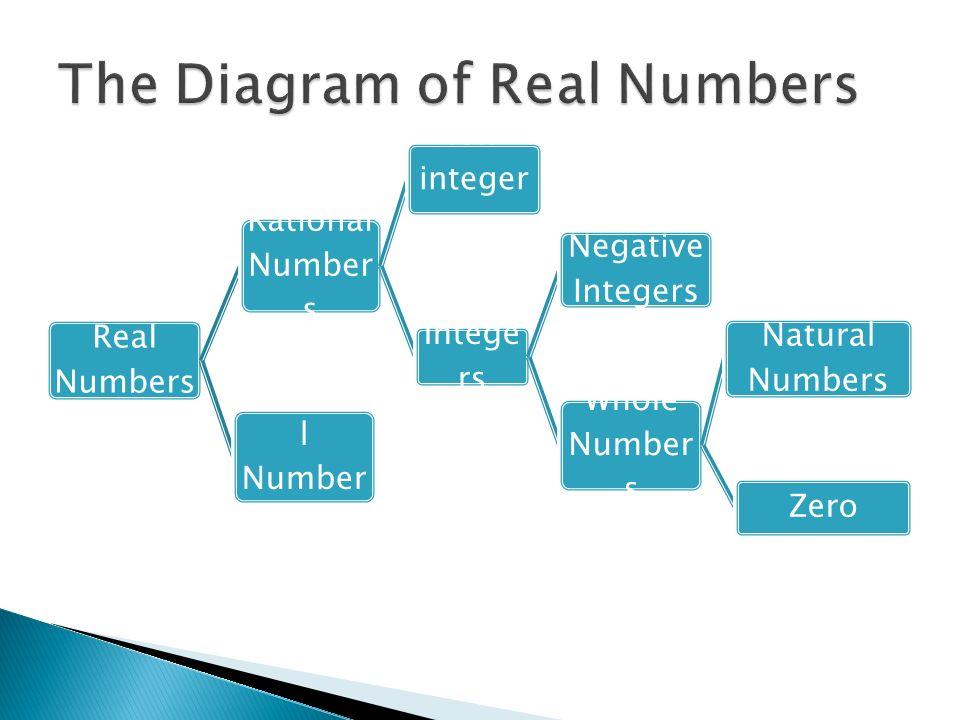 mathproper: Integers In Math