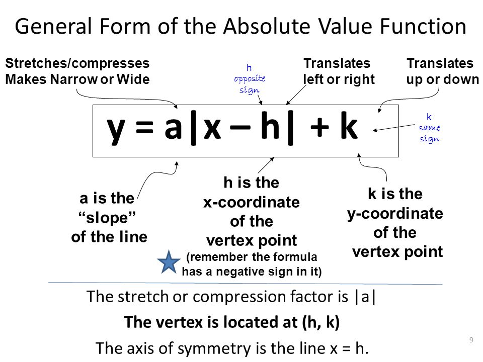 Algebra i algebraic connections algebra ii absolute value 9 general form of the absolute value function y ax h ccuart Image collections