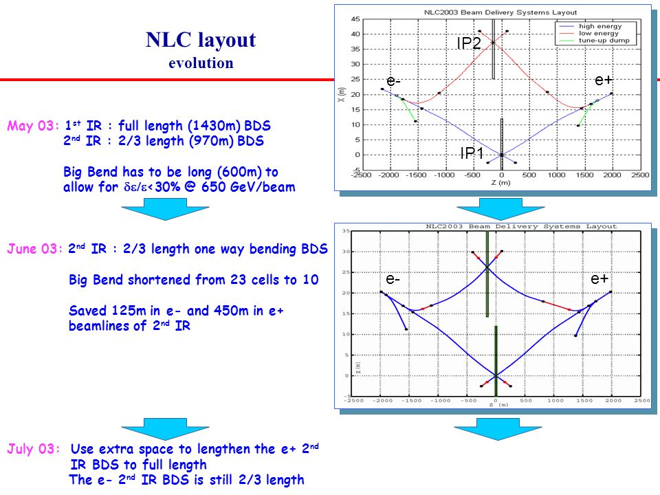 NLC layout evolution e- e+ IP2 IP1 e- e+ May 03: 1 st IR : full length (1430m) BDS 2 nd IR : 2/3 length (970m) BDS Big Bend has to be long (600m) to allow for  650 GeV/beam June 03: 2 nd IR : 2/3 length one way bending BDS Big Bend shortened from 23 cells to 10 Saved 125m in e- and 450m in e+ beamlines of 2 nd IR July 03: Use extra space to lengthen the e+ 2 nd IR BDS to full length The e- 2 nd IR BDS is still 2/3 length