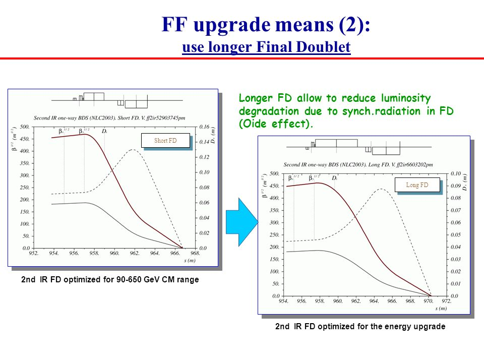 FF upgrade means (2): use longer Final Doublet Short FD Long FD Longer FD allow to reduce luminosity degradation due to synch.radiation in FD (Oide effect).