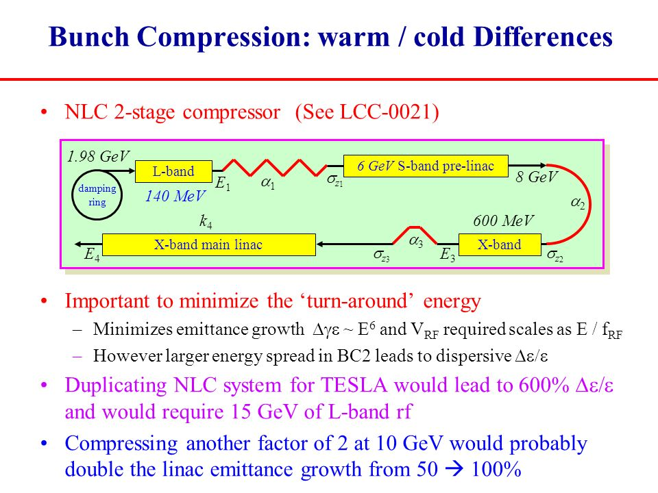Bunch Compression: warm / cold Differences NLC 2-stage compressor (See LCC-0021) Important to minimize the 'turn-around' energy –Minimizes emittance growth  ~ E 6 and V RF required scales as E / f RF –However larger energy spread in BC2 leads to dispersive  Duplicating NLC system for TESLA would lead to 600%  and would require 15 GeV of L-band rf Compressing another factor of 2 at 10 GeV would probably double the linac emittance growth from 50  100% damping ring 6 GeV S-band pre-linac X-band L-band 11 22 33 600 MeV 140 MeV 1.98 GeV 8 GeV E3E3 E4E4 z1z1 z2z2 k4k4 E1E1 z3z3 X-band main linac