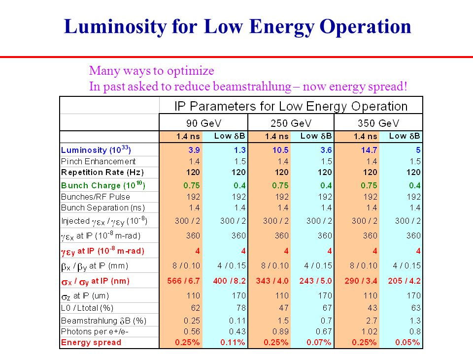 Luminosity for Low Energy Operation Many ways to optimize In past asked to reduce beamstrahlung – now energy spread!
