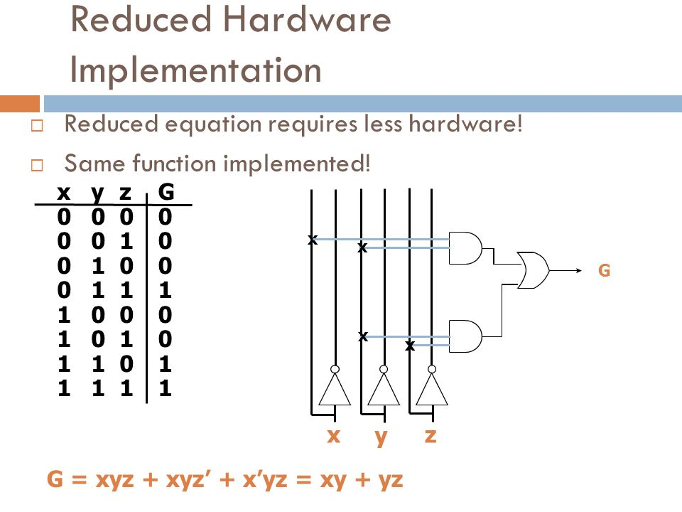 Reduced Hardware Implementation  Reduced equation requires less hardware.