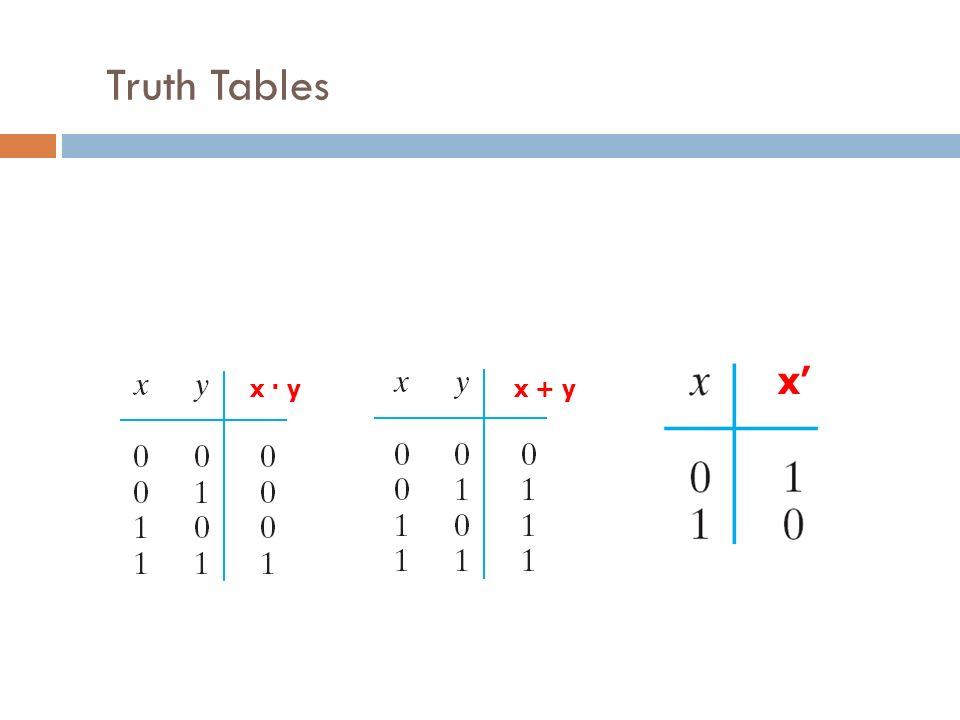 Truth Tables x · yx + y x'