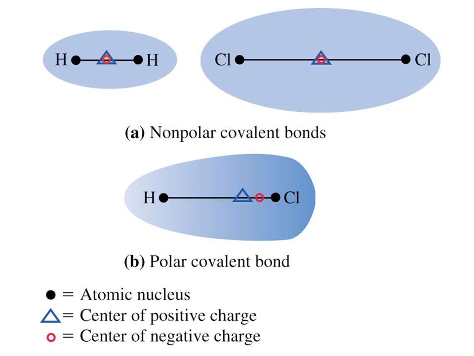 Bonds. Covalent Bonds Atoms share a pair of electrons. Occur ...
