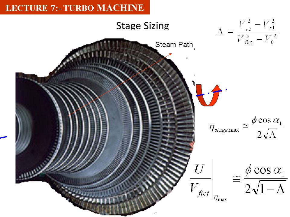 For a given shape of the blade, the efficiency is a strong function of U/V fitc  For maximum efficiency: LECTURE 7:- TURBO MACHINE