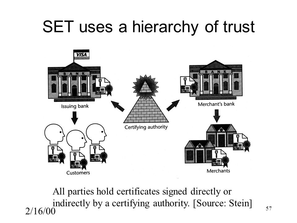 2/16/00 57 SET uses a hierarchy of trust All parties hold certificates signed directly or indirectly by a certifying authority.