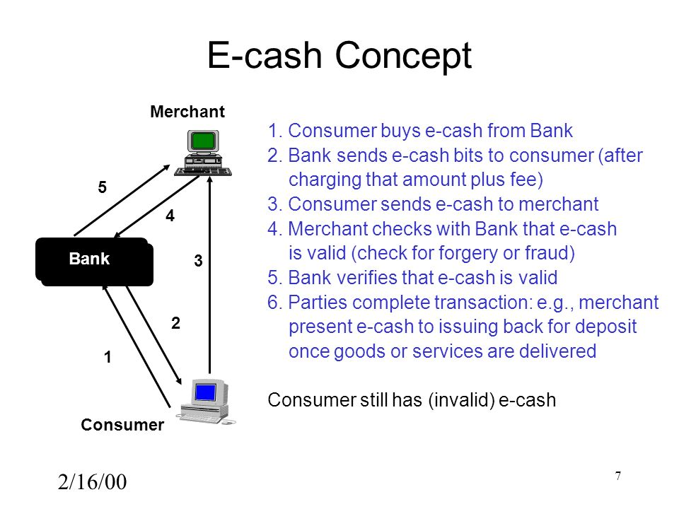 2/16/00 7 E-cash Concept Merchant Consumer Bank 1 2 3 4 5 1.