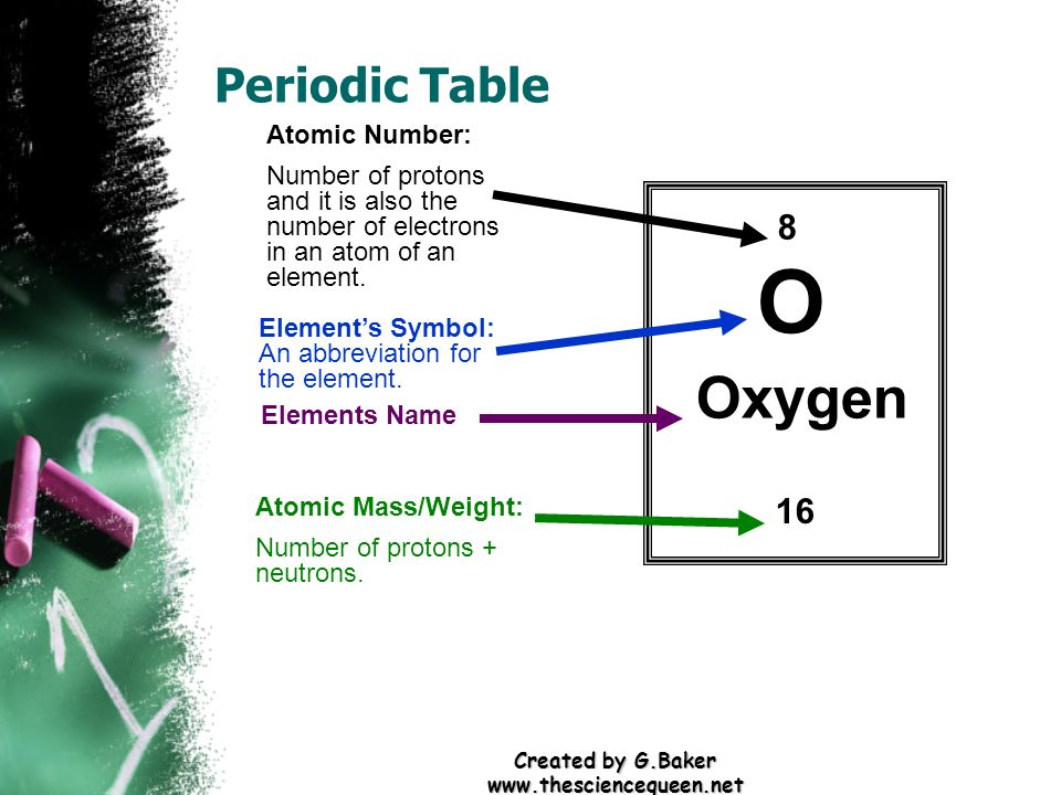 Created by gker elements atoms ppt download created by gker thesciencequeen periodic table 8 o oxygen 16 urtaz Choice Image
