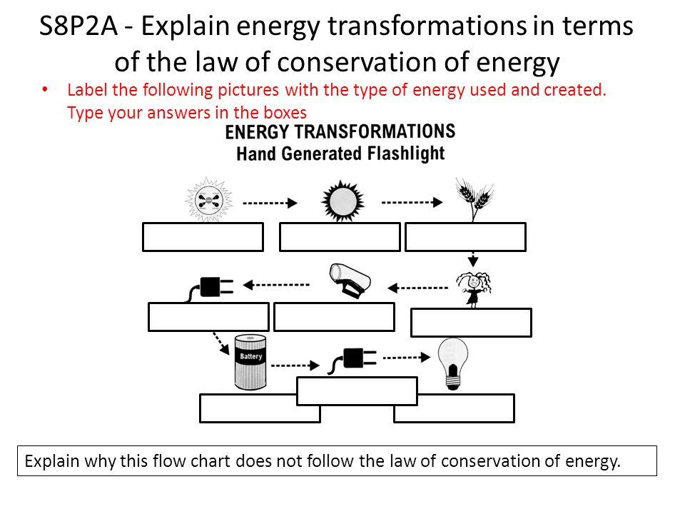 Law Of Conservation Mass Worksheet Chemistry Answer Key - Deployday