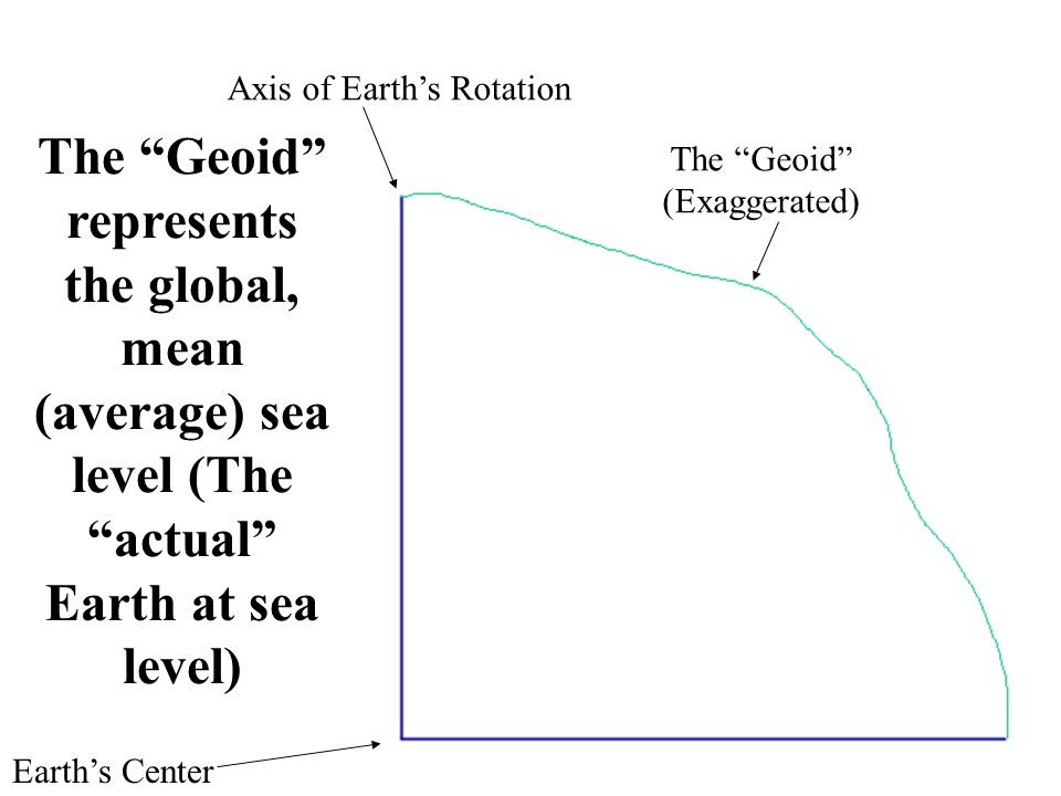 Or Why Doesnt My GPS Elevation Agree With Other Measurements Of - What is my sea level elevation