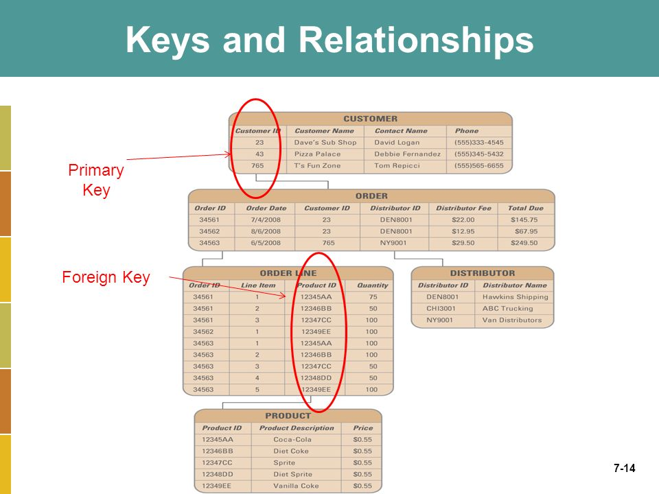 7-14 Keys and Relationships Entities and Attributes Primary Key Foreign Key Keys and Relationships