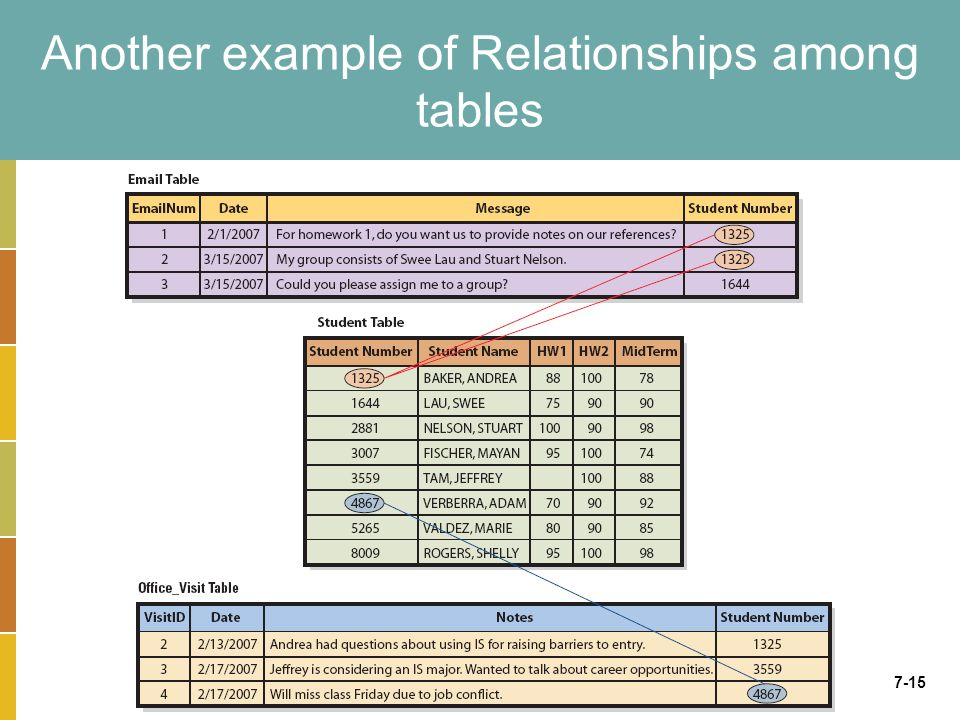 7-15 Another example of Relationships among tables