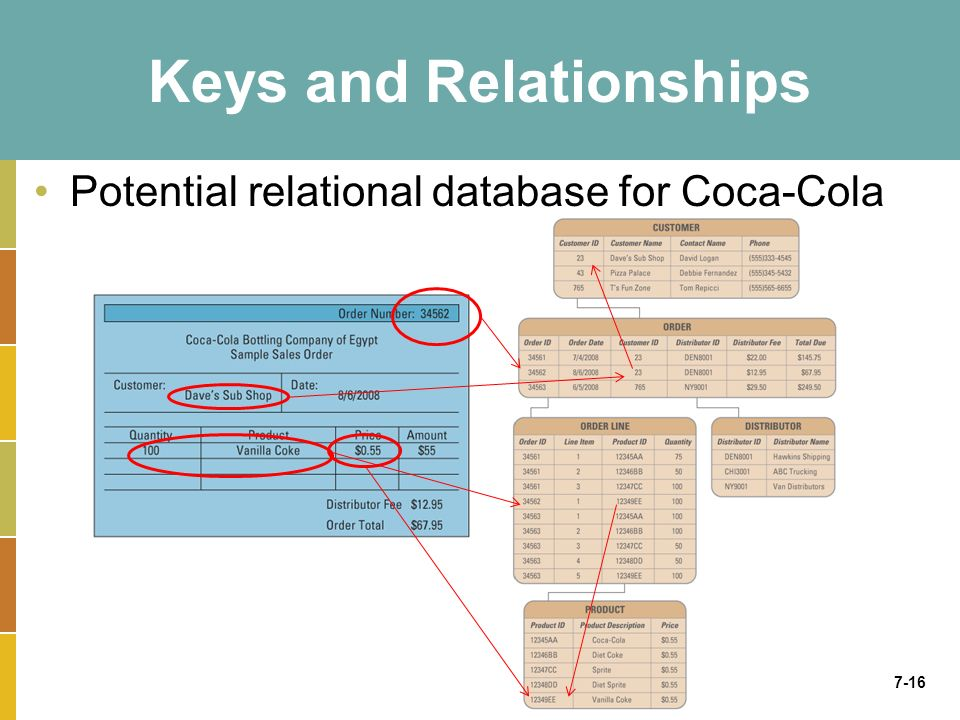 7-16 Keys and Relationships Potential relational database for Coca-Cola