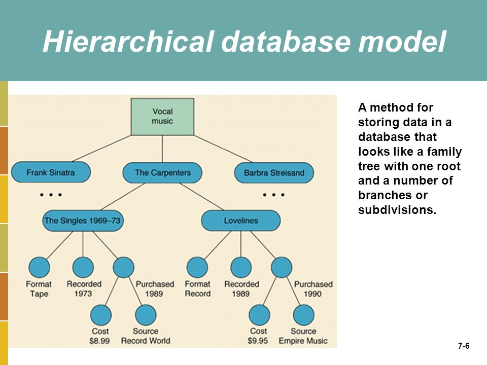 7-6 Hierarchical database model A method for storing data in a database that looks like a family tree with one root and a number of branches or subdiv