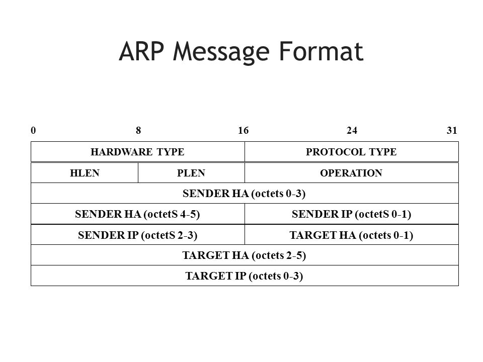 ARP Message Format PROTOCOL TYPE TARGET IP (octets 0-3) 160824 HLEN HARDWARE TYPE SENDER HA (octets 0-3) TARGET HA (octets 2-5) 31 PLENOPERATION SENDER IP (octetS 0-1)SENDER HA (octetS 4-5) TARGET HA (octets 0-1)SENDER IP (octetS 2-3)