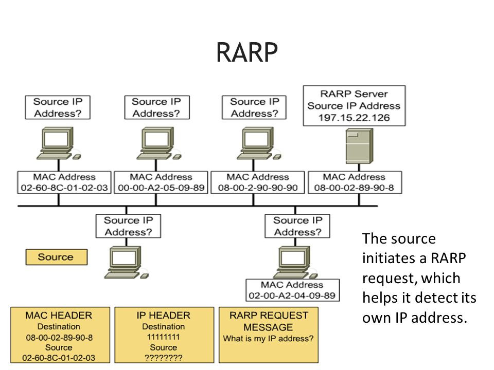 RARP The source initiates a RARP request, which helps it detect its own IP address.