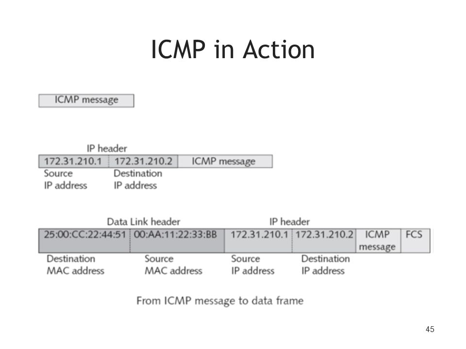 45 ICMP in Action