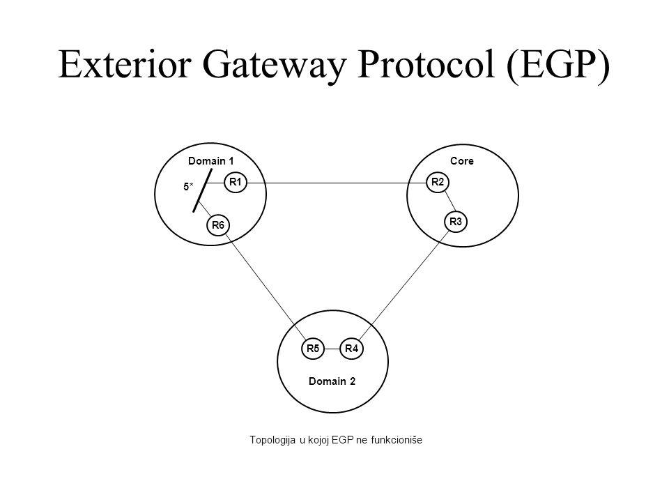 3 Exterior Gateway Protocol (EGP) R4R5 R6 R1 R3 R2 Domain1 2 Core  Topologija U Kojoj EGP Ne Funkcioniše 5*