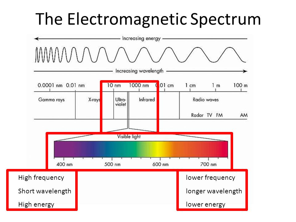 5 The Electromagnetic Spectrum High Frequency Short Wavelength Energy Lower Longer