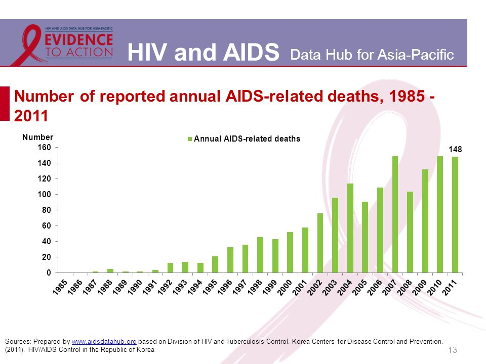 HIV and AIDS Data Hub for Asia-Pacific Number of reported annual AIDS-related deaths, 1985 - 2011 13 Sources: Prepared by www.aidsdatahub.org based on Division of HIV and Tuberculosis Control.