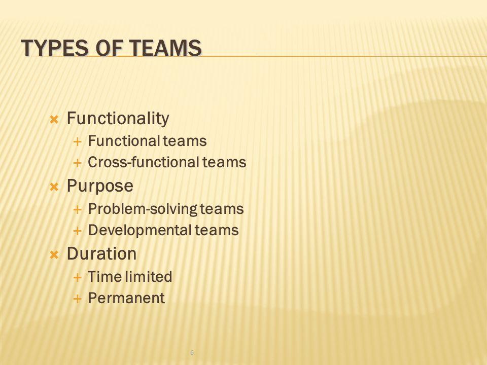 TYPES OF TEAMS  Functionality  Functional teams  Cross-functional teams  Purpose  Problem-solving teams  Developmental teams  Duration  Time limited  Permanent 6