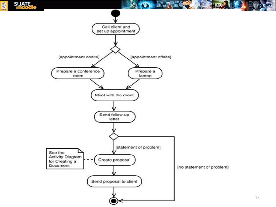 1 activity diagram activity diagrams 1tivity diagrams are the 15 ccuart Image collections