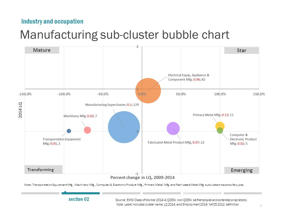8 Mature Transforming Industry And Occupation Note: Label Includes Cluster  Name, LQ 2014