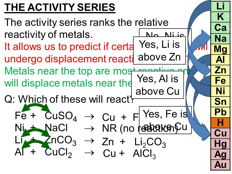 Periodic table reactivity series and the periodic table periodic periodic table reactivity series and the periodic table chemistry activity series worksheettivity series urtaz Choice Image