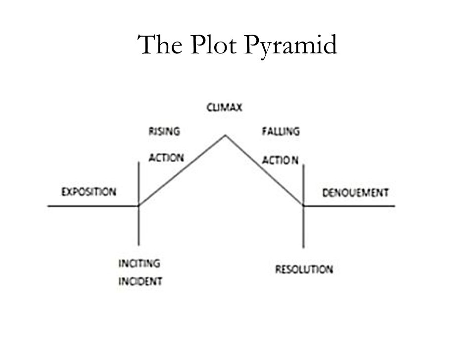 """freytag s pyramid in a rose for emily Trifles essay submitted by: freytag pyramid """"trifles women's power in trifles a rose for emily and trifles comparision."""