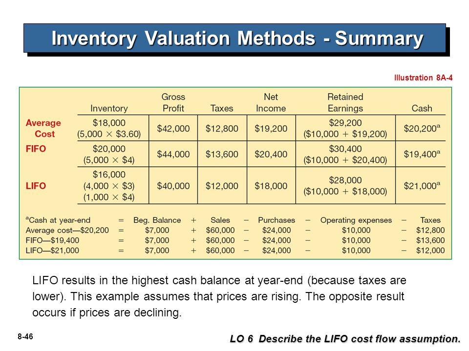 summary for lifo method Disclosure and analysis of costco's inventory components such as finished goods, work in process, row materials and supplies.