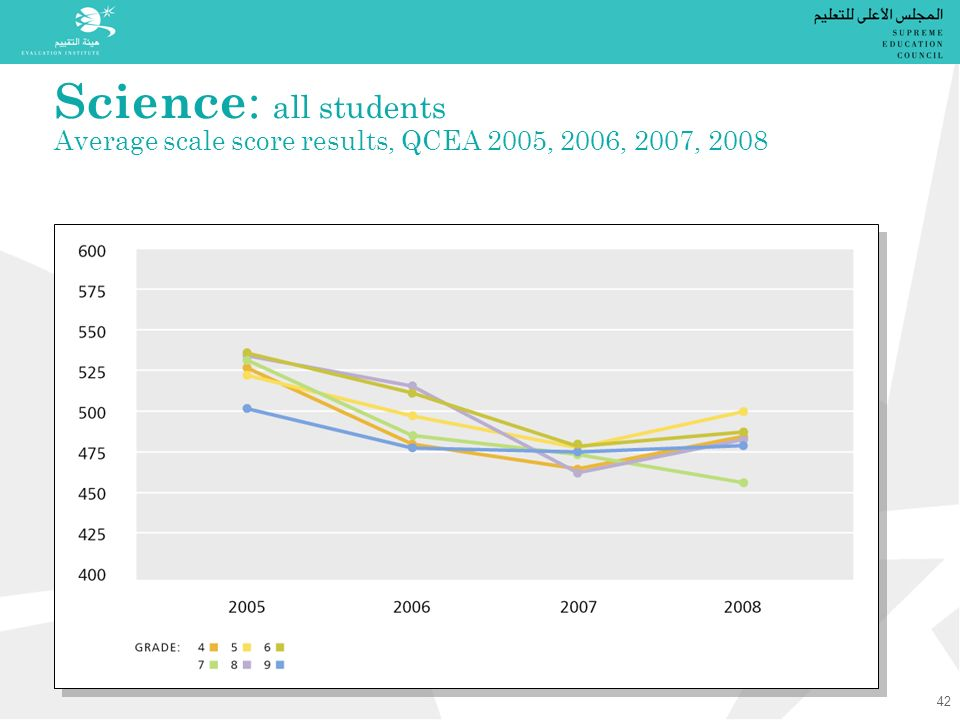 Science : all students Average scale score results, QCEA 2005, 2006, 2007, 2008 42