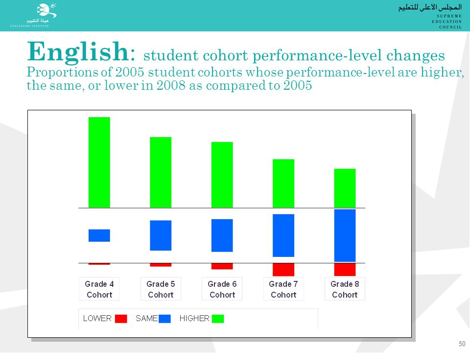 English : student cohort performance-level changes Proportions of 2005 student cohorts whose performance-level are higher, the same, or lower in 2008 as compared to 2005 50