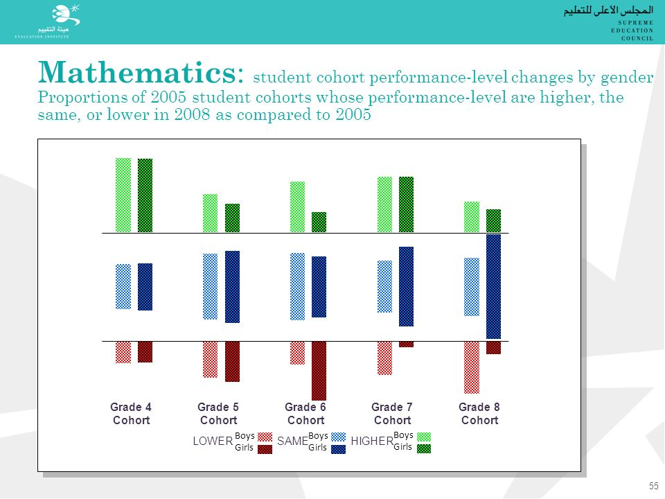 Mathematics : student cohort performance-level changes by gender Proportions of 2005 student cohorts whose performance-level are higher, the same, or lower in 2008 as compared to 2005 Grade 4 Cohort Grade 5 Cohort Grade 6 Cohort Grade 7 Cohort Grade 8 Cohort LOWER SAME HIGHER Boys Girls Boys Girls Boys Girls 55
