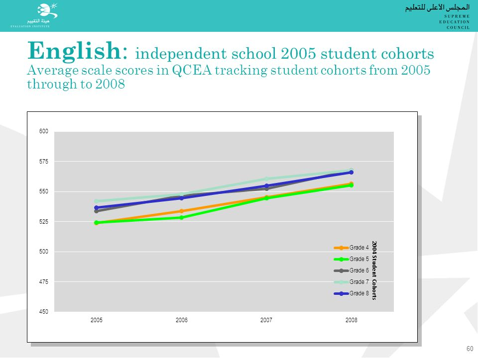 English : independent school 2005 student cohorts Average scale scores in QCEA tracking student cohorts from 2005 through to 2008 2004 Student Cohorts 60