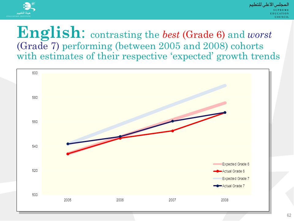 English : contrasting the best (Grade 6) and worst (Grade 7) performing (between 2005 and 2008) cohorts with estimates of their respective 'expected' growth trends 62