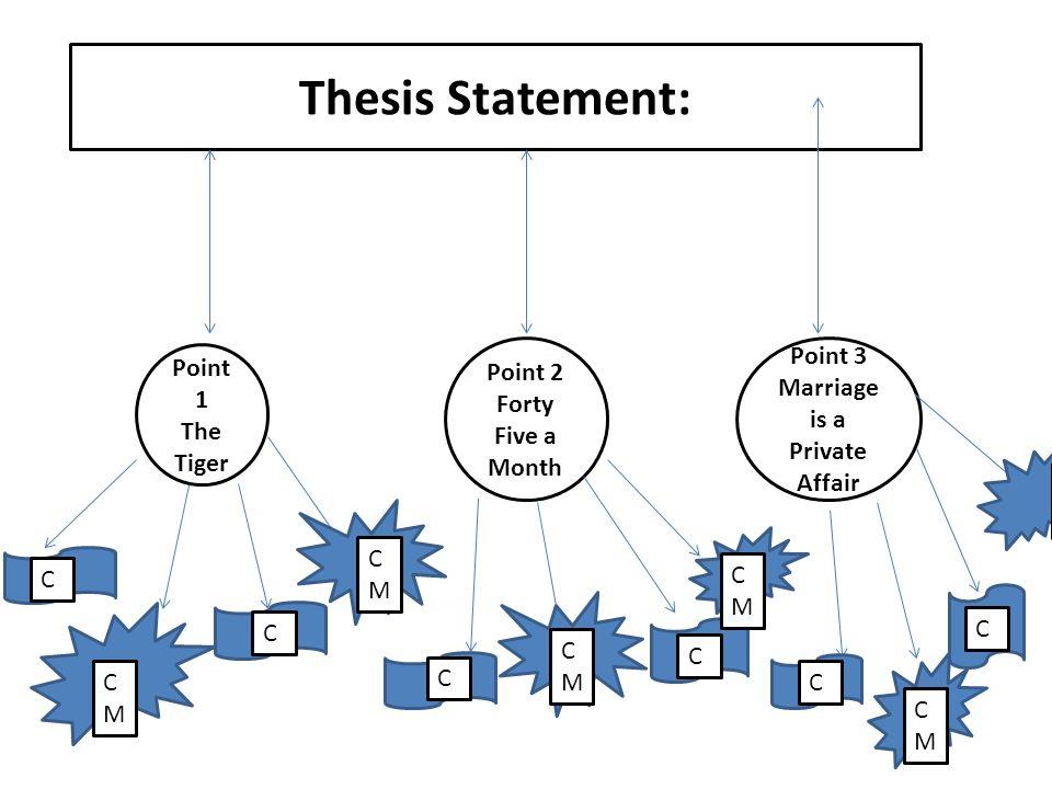 thesis graphic organizer