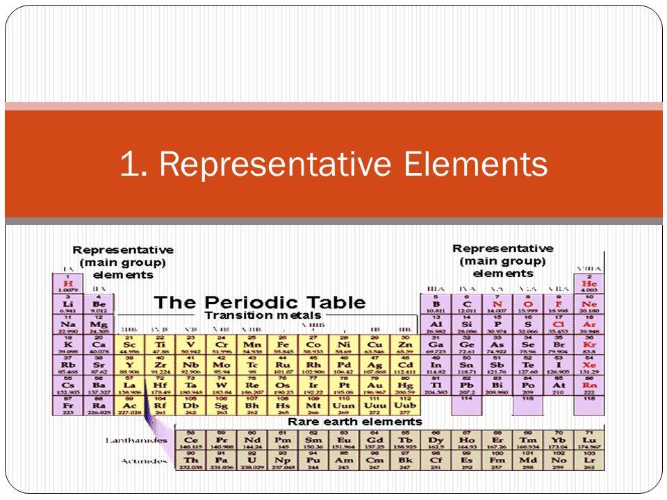 Major and minor groups on the periodic table 1 representative representative elements urtaz Gallery