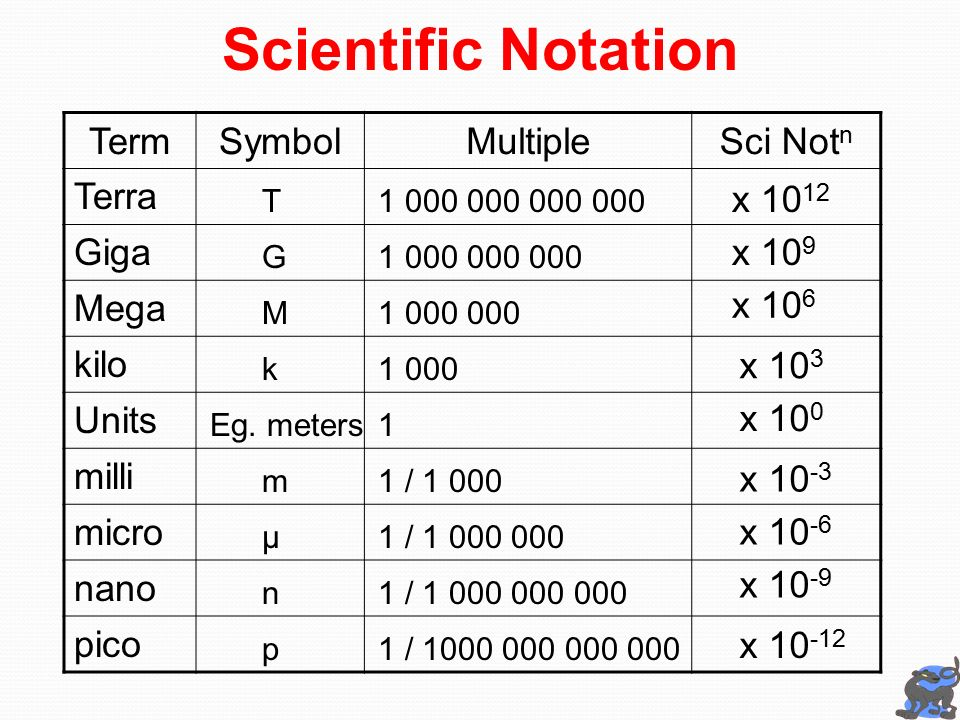 List Of Synonyms And Antonyms Of The Word Nano Micro Milli Kilo
