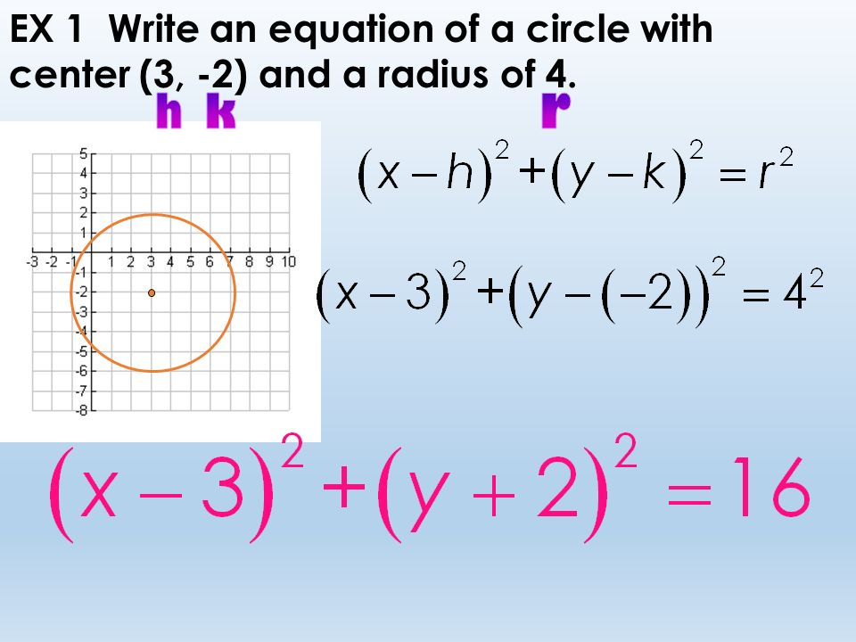 Write The Equation Of A Circle In Center Radius Form - Jennarocca