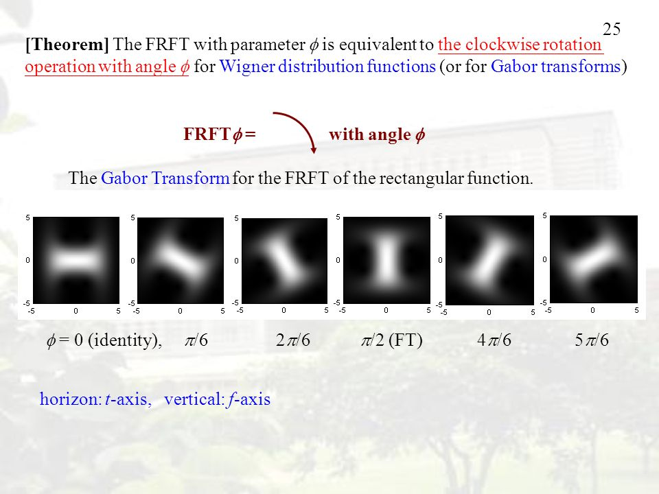 25 horizon: t-axis, vertical: f-axis FRFT  = with angle  The Gabor Transform for the FRFT of the rectangular function.