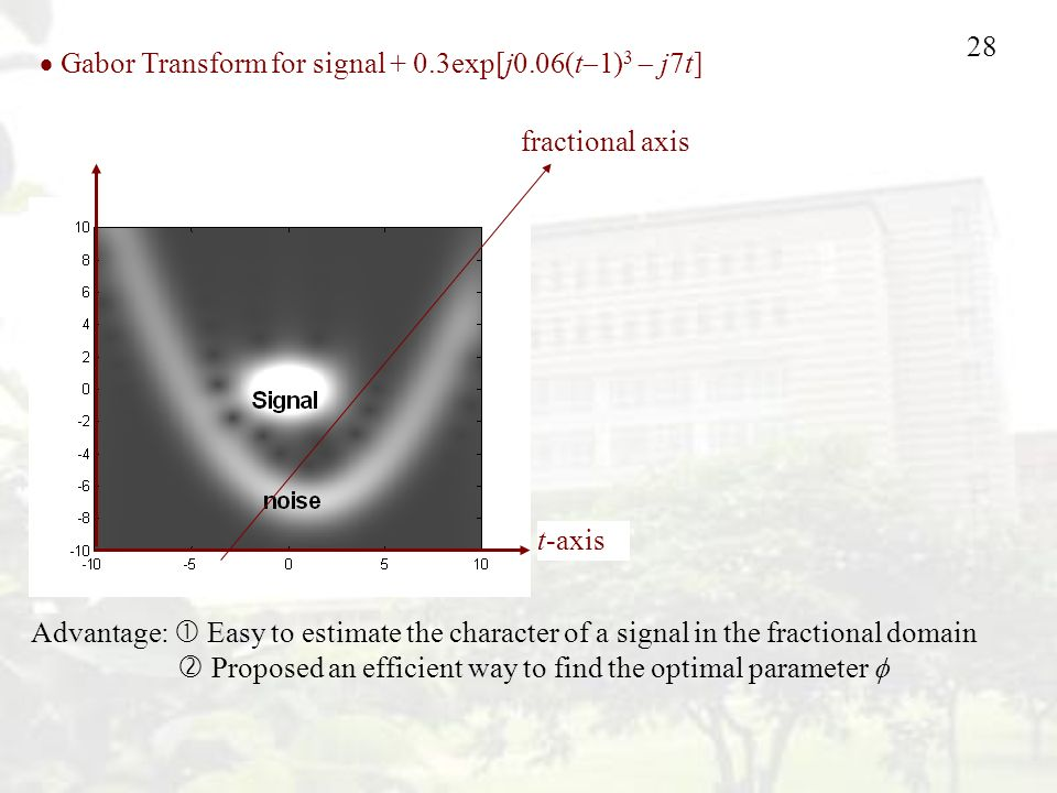 28 t-axis fractional axis  Gabor Transform for signal + 0.3exp[j0.06(t  1) 3  j7t] Advantage:  Easy to estimate the character of a signal in the fractional domain  Proposed an efficient way to find the optimal parameter 