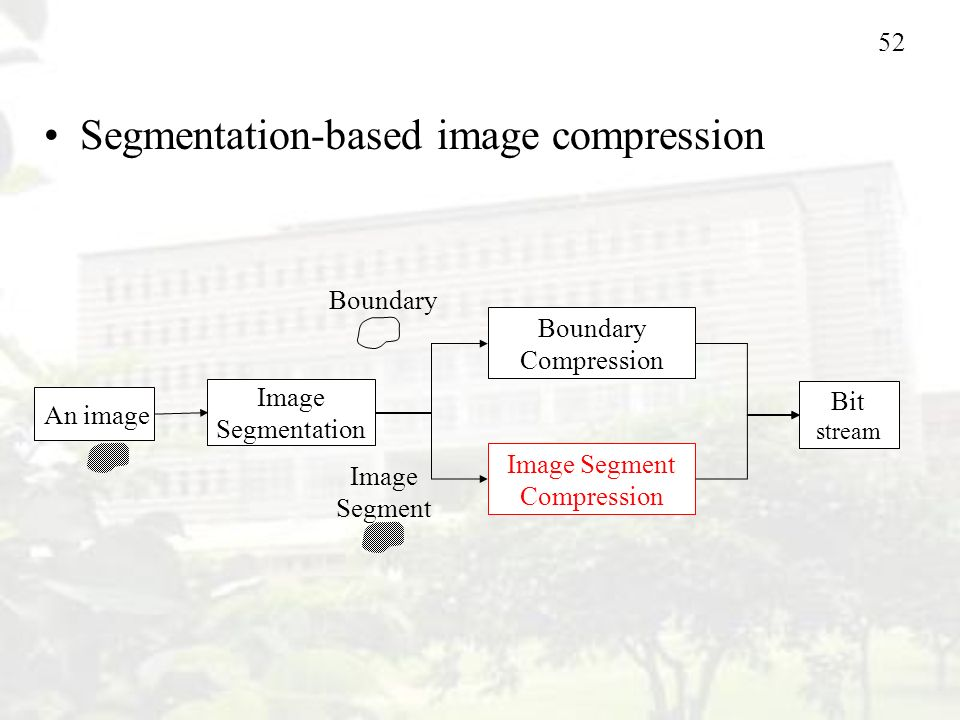52 Image Segment Compression Bit stream Image Segmentation Boundary Compression Image Segment Boundary An image Segmentation-based image compression