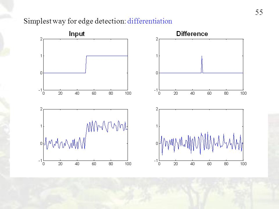 55 Simplest way for edge detection: differentiation